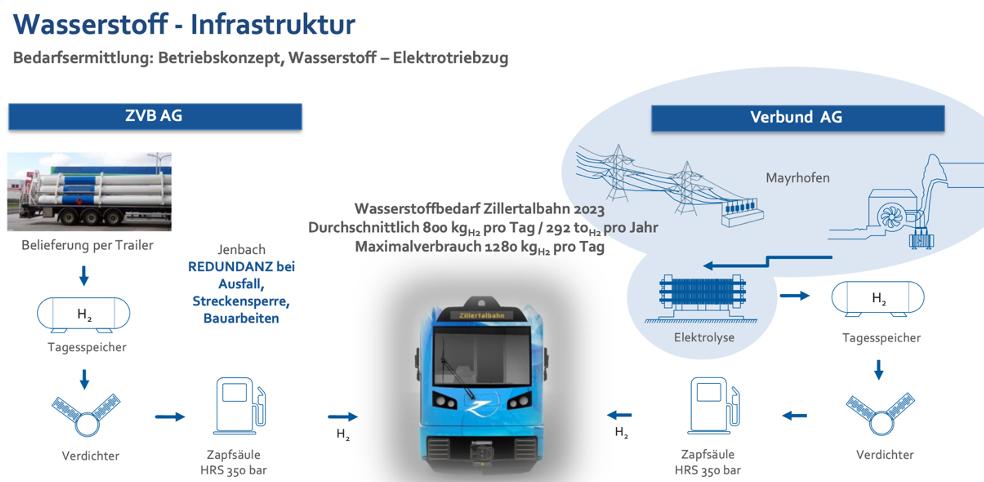 Wasserstoff-Infrastruktur